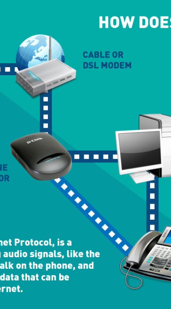 How does VoIP Telephony Work?